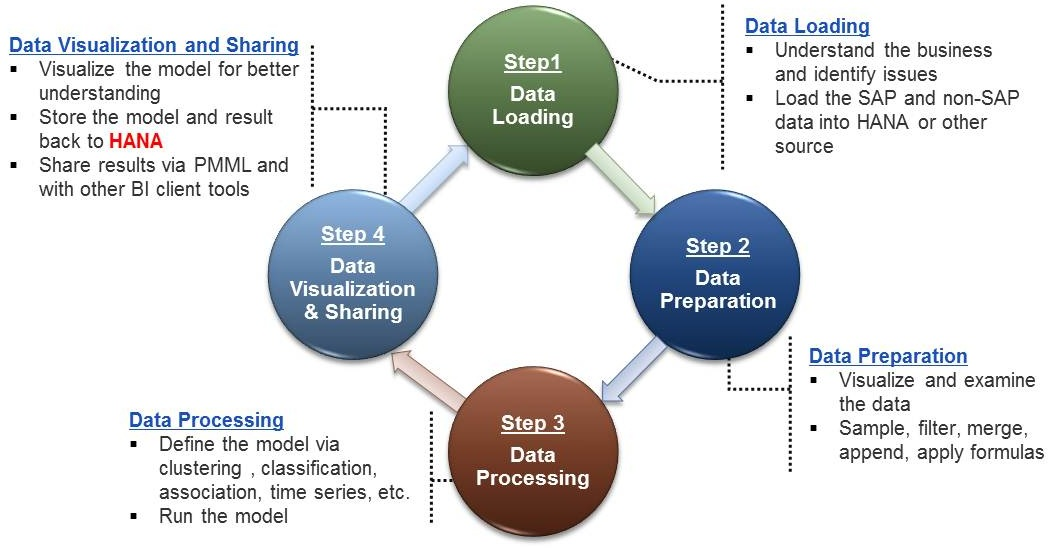 Business-Analytics-Approach