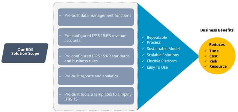 IFRS-15-Revenue-10