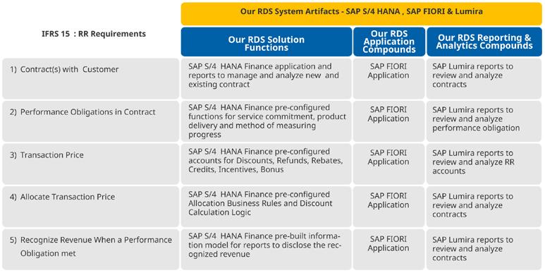 IFRS-15-Revenue-11