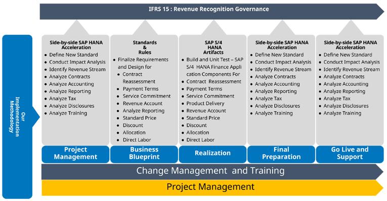 IFRS-15-Revenue-12