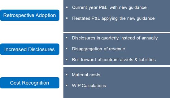 IFRS-15-Revenue-3