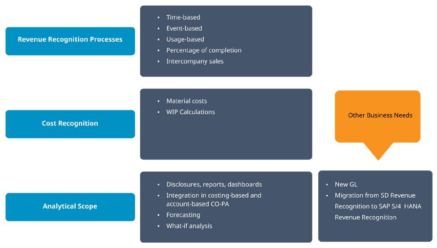 IFRS-15-Revenue-4