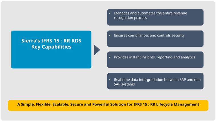 IFRS-15-Revenue-9