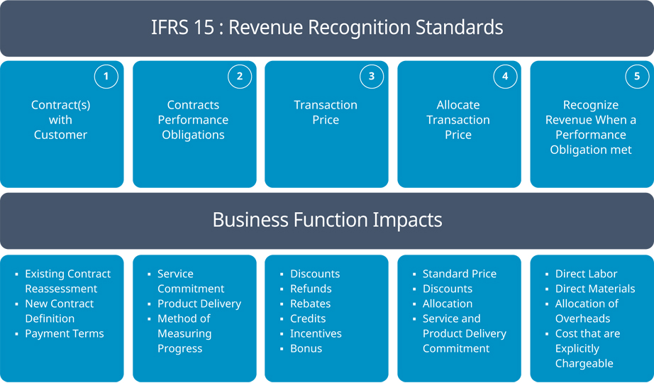Ifrs 15 Revenue Renegotiation Business Consultancy
