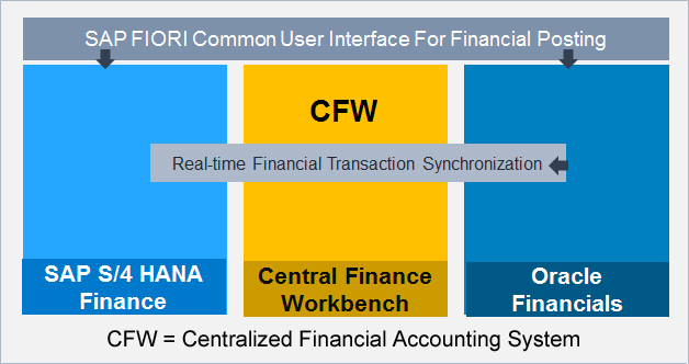 central-finance
