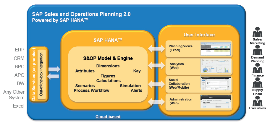 Sap S 4 Hana Integrated Business Planning In Finance
