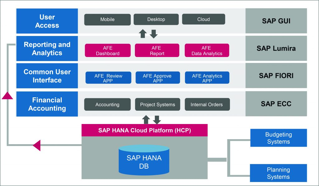 sap project systems