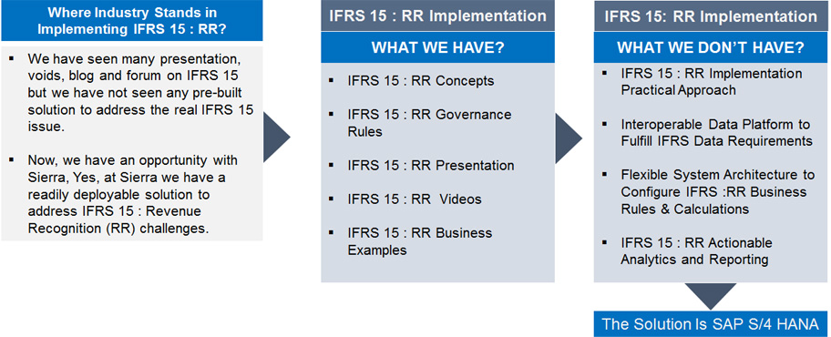 conversion to ifrs burning issue in To further explore this issue, consider how software development costs and inventory (specifically the lifo method) could be affected if the current book method changes to a new book method under ifrs.