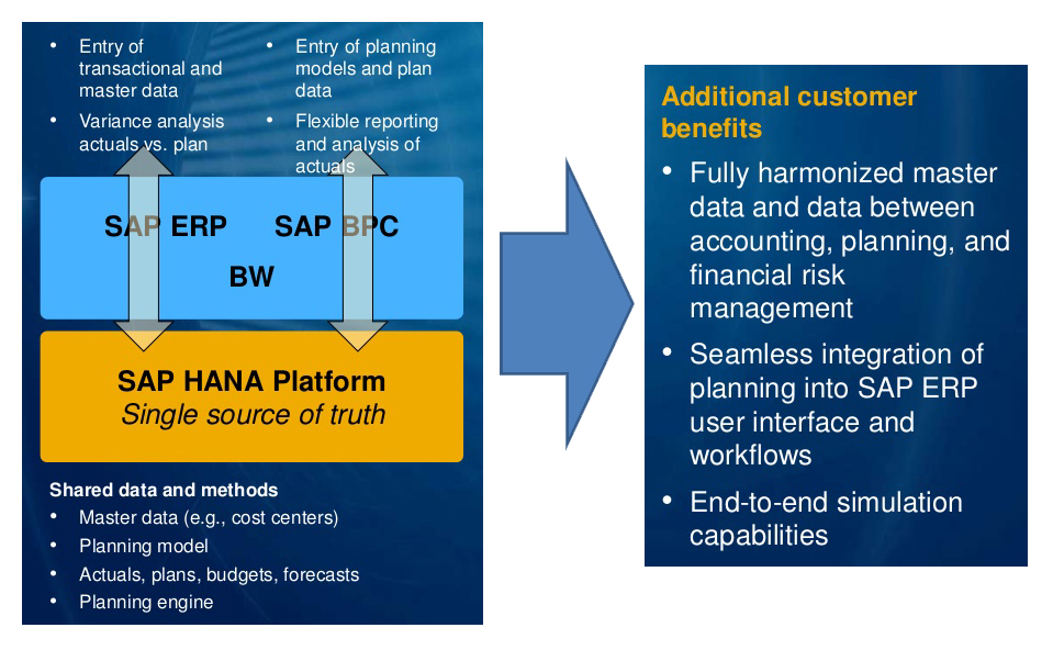 sap s 4 hana integrated business planning in finance sierra