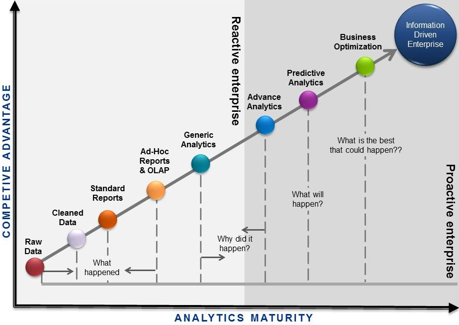 Technology Management Image: Top Business Analytics Consulting Firm